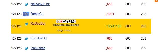 RuSeoBot в топе Яндекс Блогов